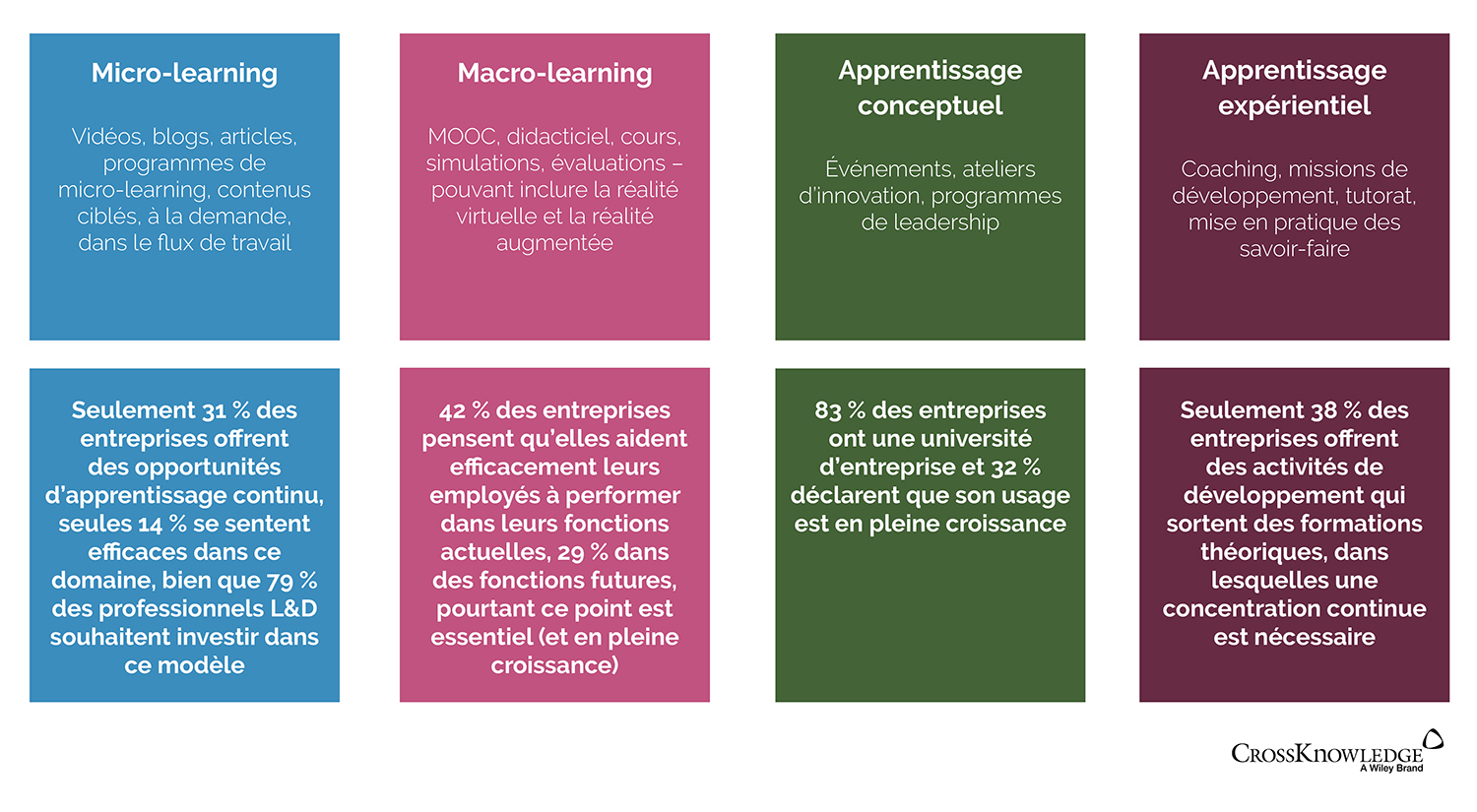 combiner micro et macro learning : le cycle d'apprentissage
