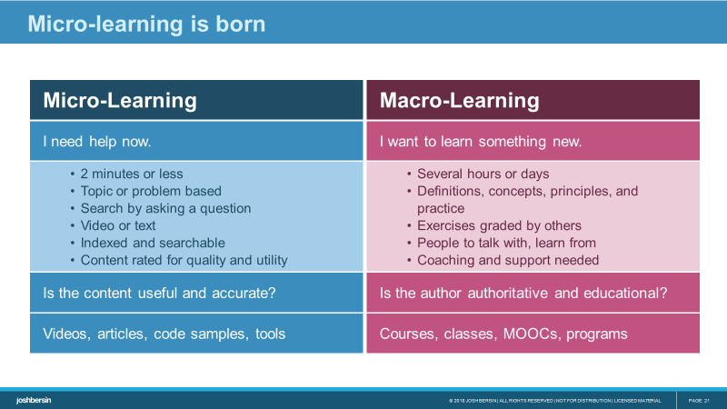 Josh Bersin'-s insights: blending micro and macro learning