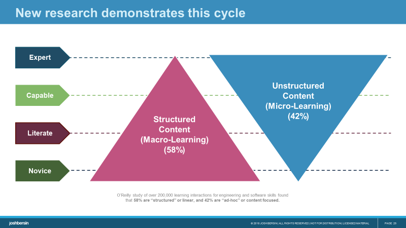 The Learnng cycle: blending micro and macro learning