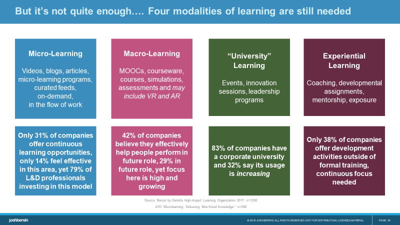 The four modalities of learning : blanding micro and macro learning