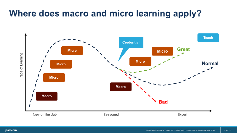 the application of micro and macro learning: blending micro and macro learning