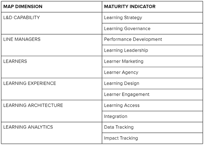 the 6 dimensions and their maturity indicators